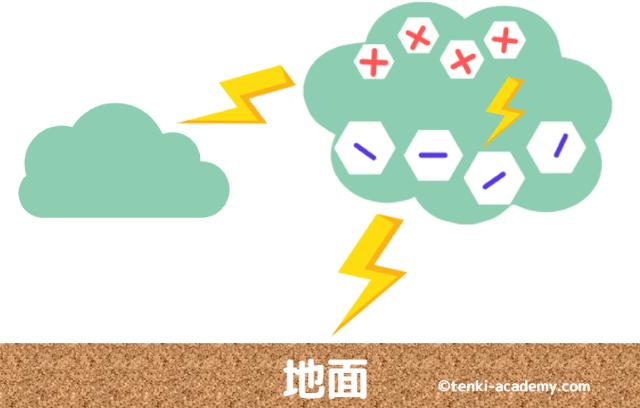 【図解】雷の仕組みを気象予報士が簡単に解説!