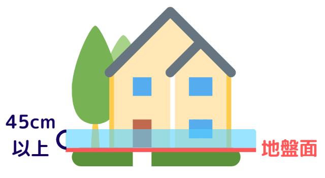 床上浸水したら修理費用は保険で請求できる!